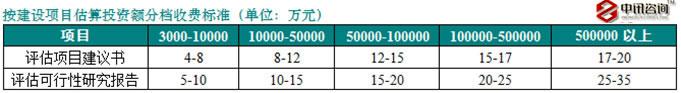 按项目投资建设项目价格表.jpg